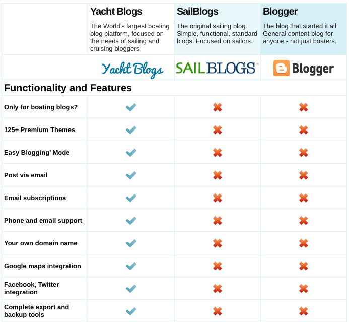 Chart comparing sailing blogs
